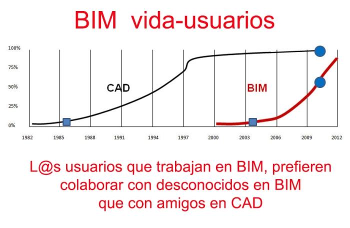 BIM-Grafico texto